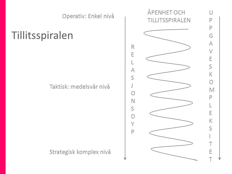 RELASJONSDYPRELASJONSDYP UPPGAVESKOMPLEKSITETUPPGAVESKOMPLEKSITET ÅPENHET OCH TILLITSSPIRALEN Tillitsspiralen Operativ: Enkel nivå Taktisk: medelsvår