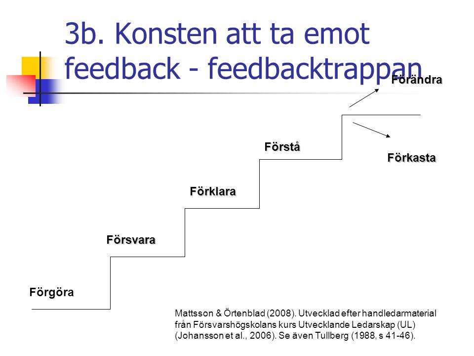 3b. Konsten att ta emot feedback - feedbacktrappan Förändra Förstå Förklara Försvara Förgöra Förkasta Mattsson & Örtenblad (2008). Utvecklad efter han