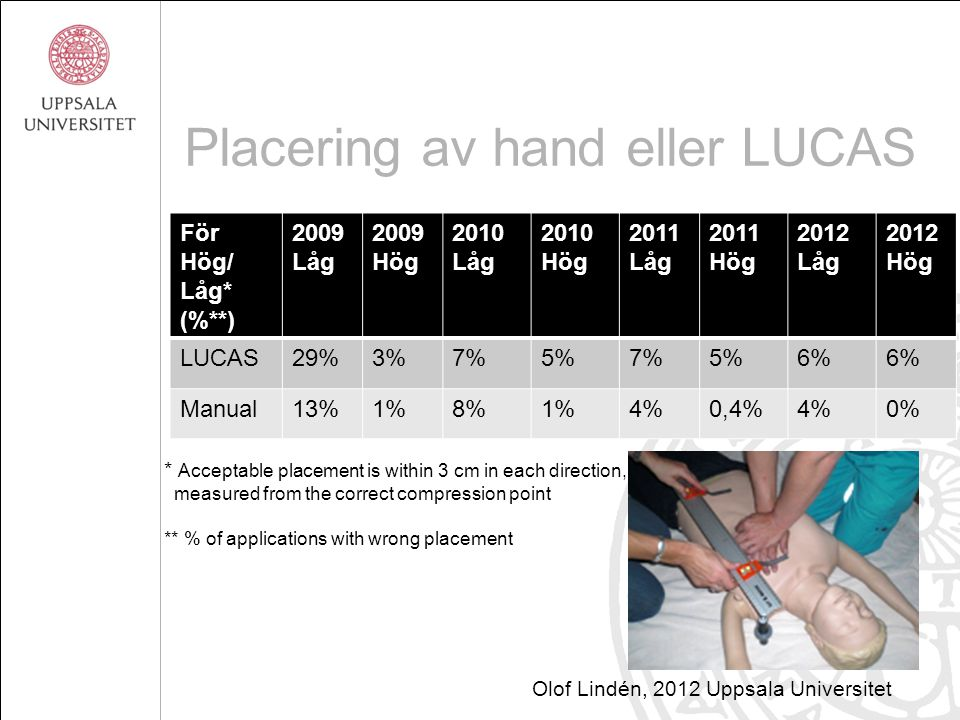Placering av hand eller LUCAS För Hög/ Låg* (%**) 2009 Låg 2009 Hög 2010 Låg 2010 Hög 2011 Låg 2011 Hög 2012 Låg 2012 Hög LUCAS29%3%7%5%7%5%6% Manual13%1%8%1%4%0,4%4%0% * Acceptable placement is within 3 cm in each direction, measured from the correct compression point ** % of applications with wrong placement Olof Lindén, 2012 Uppsala Universitet