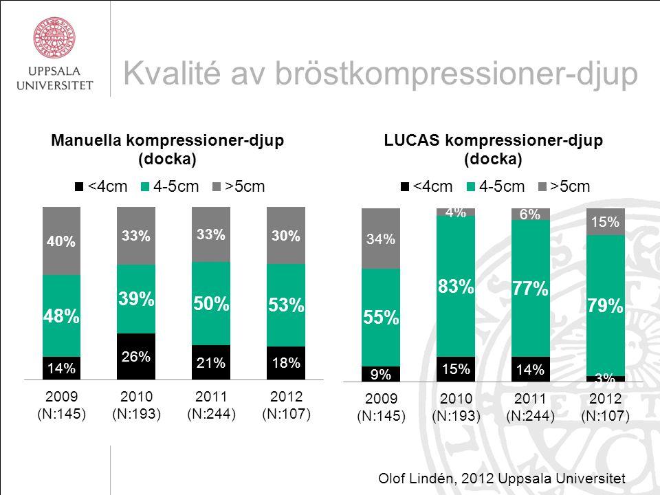 Kvalité av bröstkompressioner-djup Olof Lindén, 2012 Uppsala Universitet