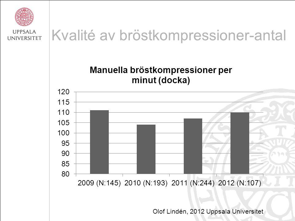 Kvalité av bröstkompressioner-antal Olof Lindén, 2012 Uppsala Universitet