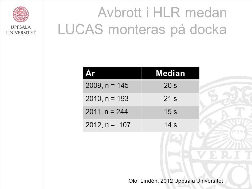 Avbrott i HLR medan LUCAS monteras på docka ÅrMedian 2009, n = 14520 s 2010, n = 19321 s 2011, n = 24415 s 2012, n = 10714 s Olof Lindén, 2012 Uppsala