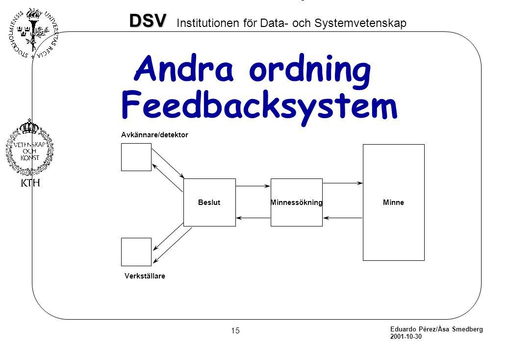 Eduardo Pérez/Åsa Smedberg 2001-10-30 15 DSV DSV Institutionen för Data- och Systemvetenskap Andra ordning Feedbacksystem Beslut Minne Minnessökning A