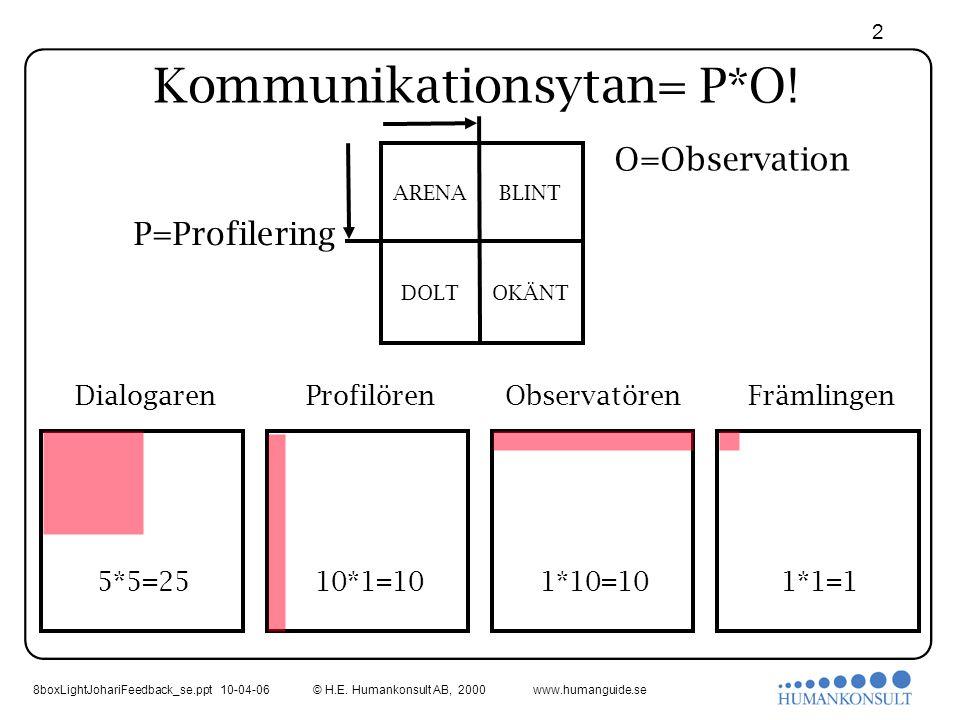 8boxLightJohariFeedback_se.ppt 10-04-06 2 © H.E. Humankonsult AB, 2000www.humanguide.se Kommunikationsytan= P*O! P=Profilering ARENABLINT DOLTOKÄNT O=