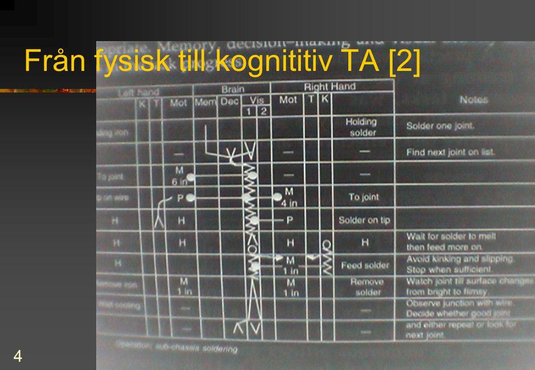 5 TA enligt Miller (1962 och framåt) [1]  1) task description  beskriver vad en operatör måste göra uttryckt i systemtermer  2) task analysis  består i att utforska arbetsuppgifternas beteendevetenskapliga aspekter