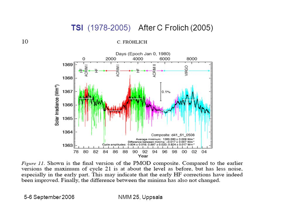 5-6 September 2006NMM 25, Uppsala TSI (1978-2005) After C Frolich (2005) ISSI, Bern