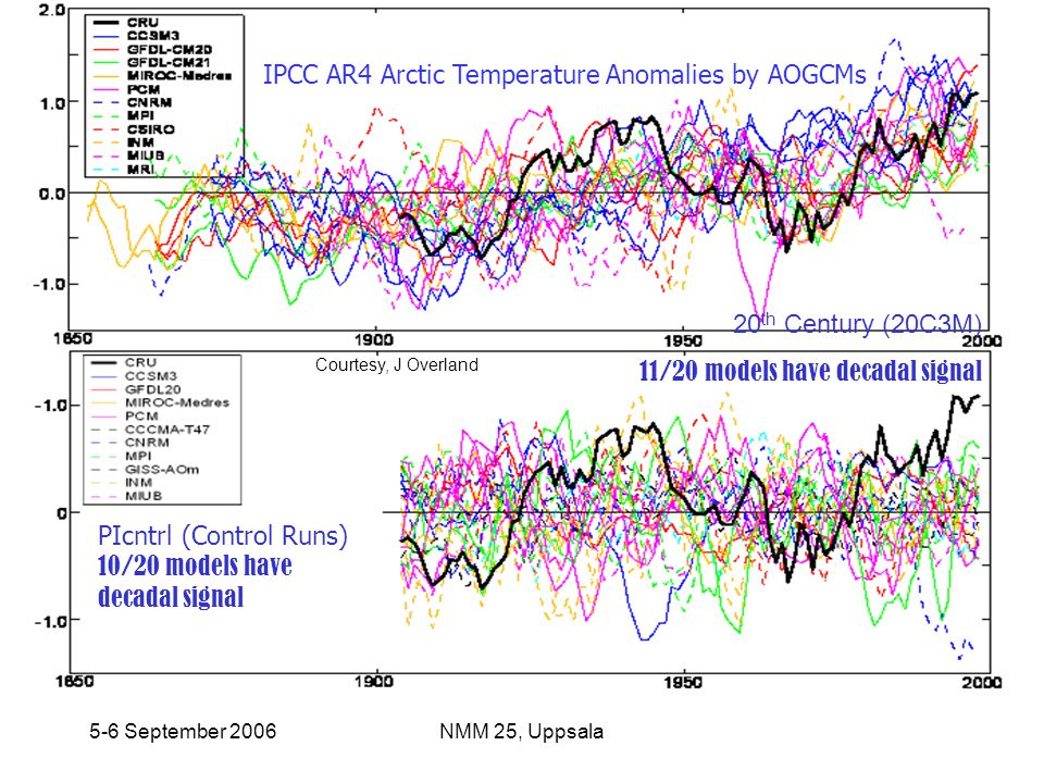 5-6 September 2006NMM 25, Uppsala 20 th Century (20C3M) 11/20 models have decadal signal PIcntrl (Control Runs) 10/20 models have decadal signal IPCC