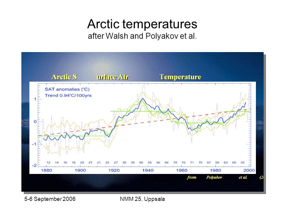 5-6 September 2006NMM 25, Uppsala Arctic temperatures after Walsh and Polyakov et al.