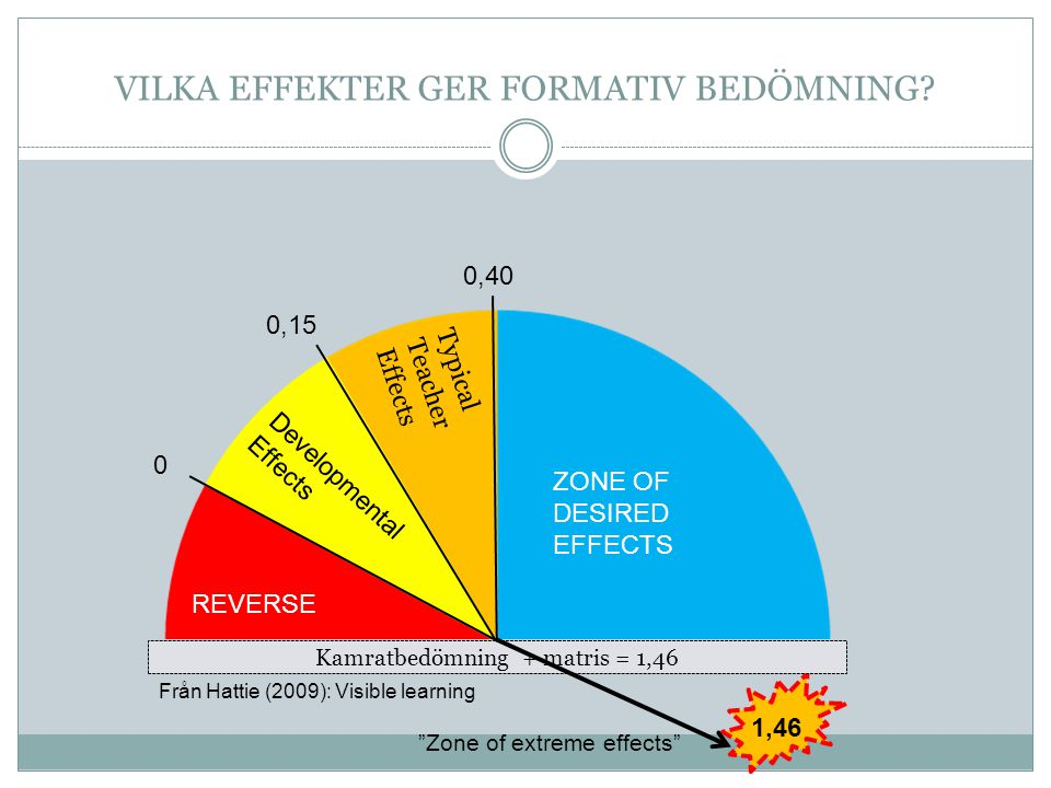 Kamratbedömning + matris = 1,46 REVERSE Developmental Effects Typical Teacher Effects ZONE OF DESIRED EFFECTS 0 0,15 0,40 1,46 VILKA EFFEKTER GER FORM