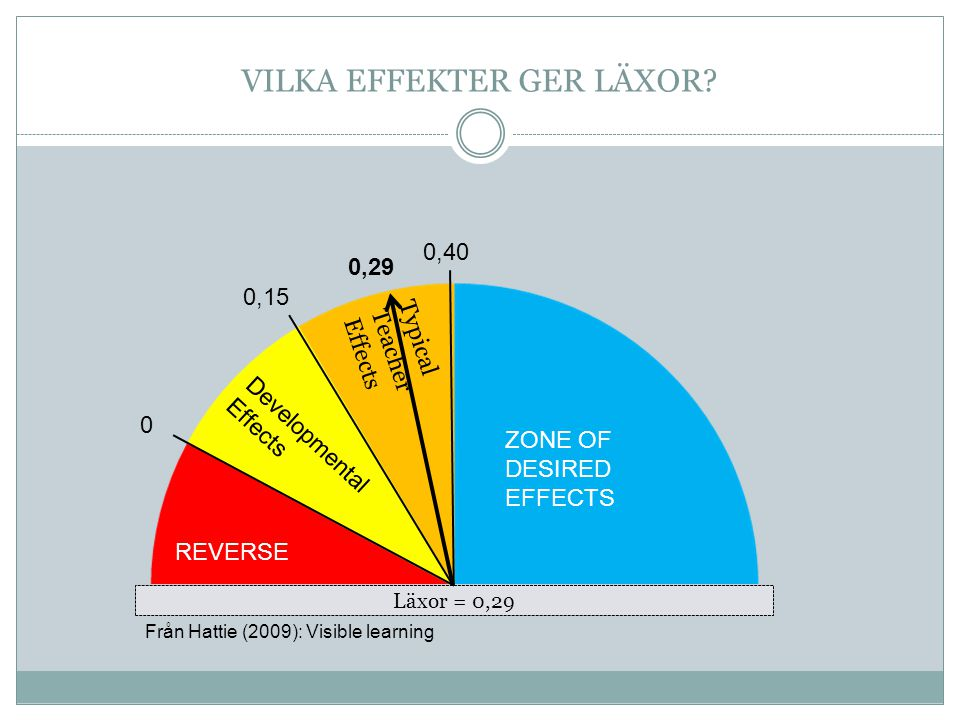 Läxor = 0,29 REVERSE Developmental Effects Typical Teacher Effects ZONE OF DESIRED EFFECTS 0 0,15 0,40 0,29 VILKA EFFEKTER GER LÄXOR? Från Hattie (200