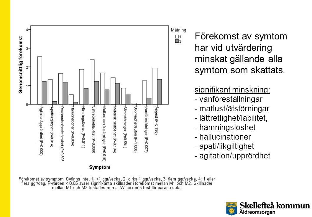 Förekomst av symtom har vid utvärdering minskat gällande alla symtom som skattats. signifikant minskning: - vanföreställningar - matlust/ätstörningar