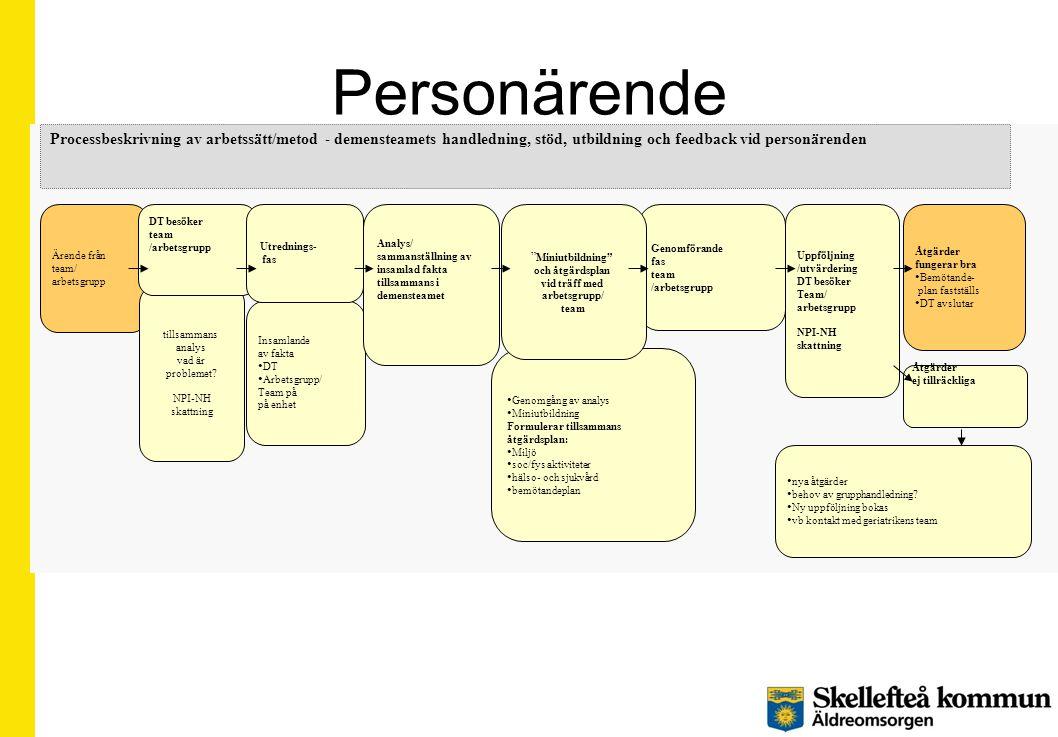Personärende • Genomgång av analys • Miniutbildning Formulerar tillsammans åtgärdsplan: • Miljö • soc/fys aktiviteter • hälso- och sjukvård • bemötand
