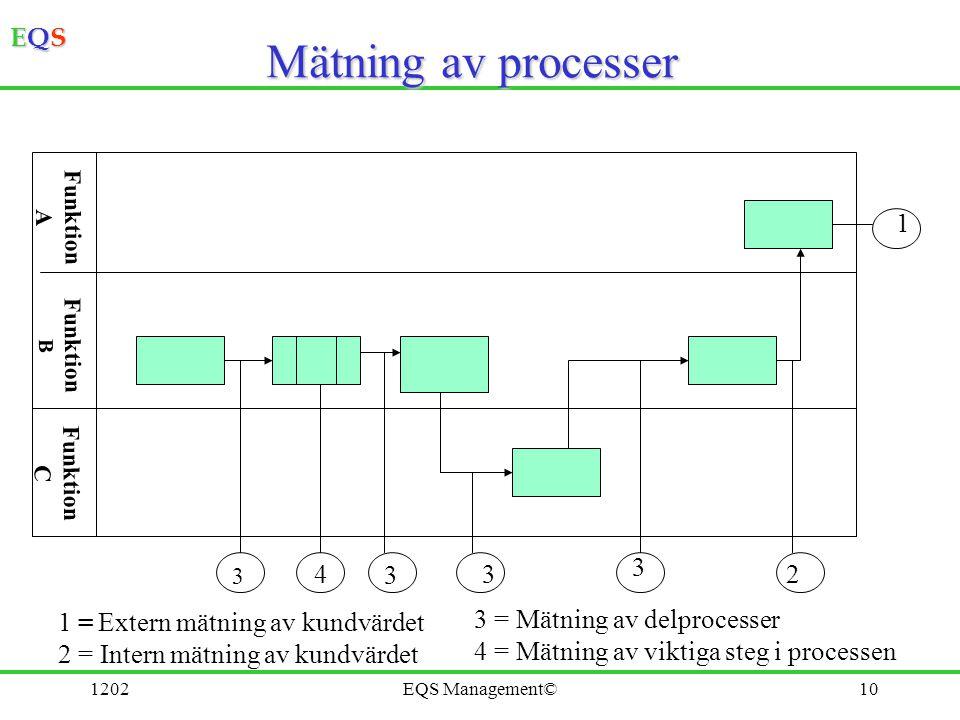 EQSEQSEQSEQS 1202EQS Management©10 Mätning av processer Funktion A Funktion B Funktion C 3 4 3 3 3 2 1 1 = Extern mätning av kundvärdet 2 = Intern mät