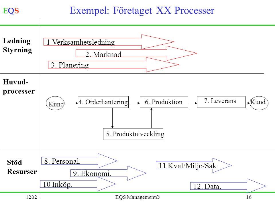 EQSEQSEQSEQS 1202EQS Management©16 Exempel: Företaget XX Processer 1 Verksamhetsledning 3. Planering 2. Marknad Ledning Styrning Huvud- processer 4. O