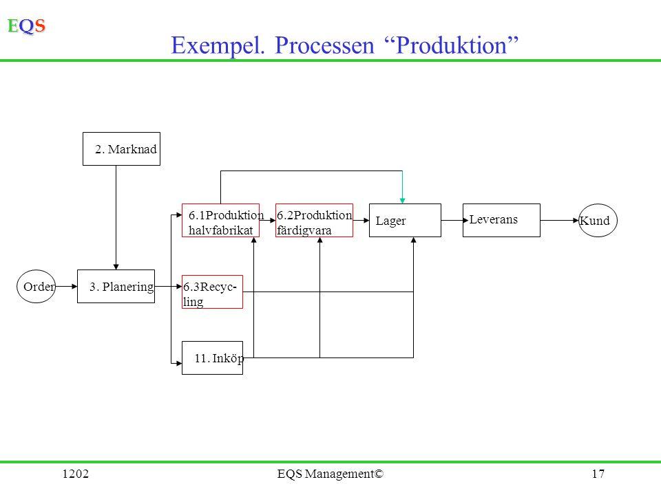 "EQSEQSEQSEQS 1202EQS Management©17 Exempel. Processen ""Produktion"" Order 2. Marknad 3. Planering 6.1Produktion halvfabrikat 6.3Recyc- ling 11. Inköp 6"