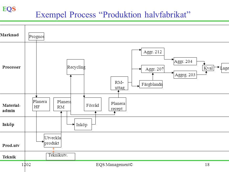 "EQSEQSEQSEQS 1202EQS Management©18 Exempel Process ""Produktion halvfabrikat"" Marknad Processer Material- admin Inköp Prod.utv Teknik Prognos Aggrg. 20"