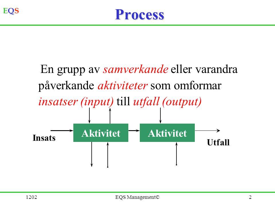 EQSEQSEQSEQS 1202EQS Management©2 Process En grupp av samverkande eller varandra påverkande aktiviteter som omformar insatser (input) till utfall (out