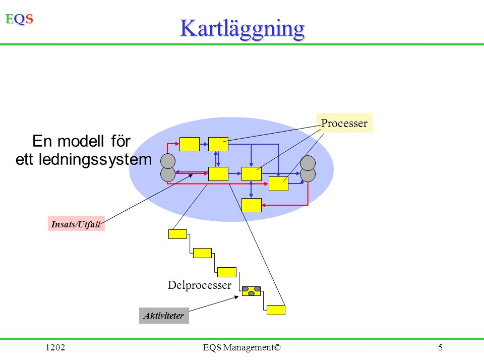 EQSEQSEQSEQS 1202EQS Management©6 Huvud- process Huvud- process bieffekter Bästa kundnytta Huvud-, stöd-, styrprocesser Minsta Insats Utfall Stöd Styrning