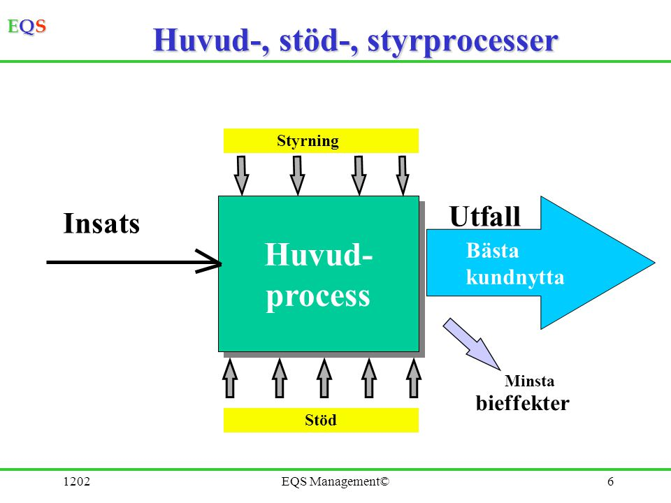 EQSEQSEQSEQS 1202EQS Management©6 Huvud- process Huvud- process bieffekter Bästa kundnytta Huvud-, stöd-, styrprocesser Minsta Insats Utfall Stöd Styr