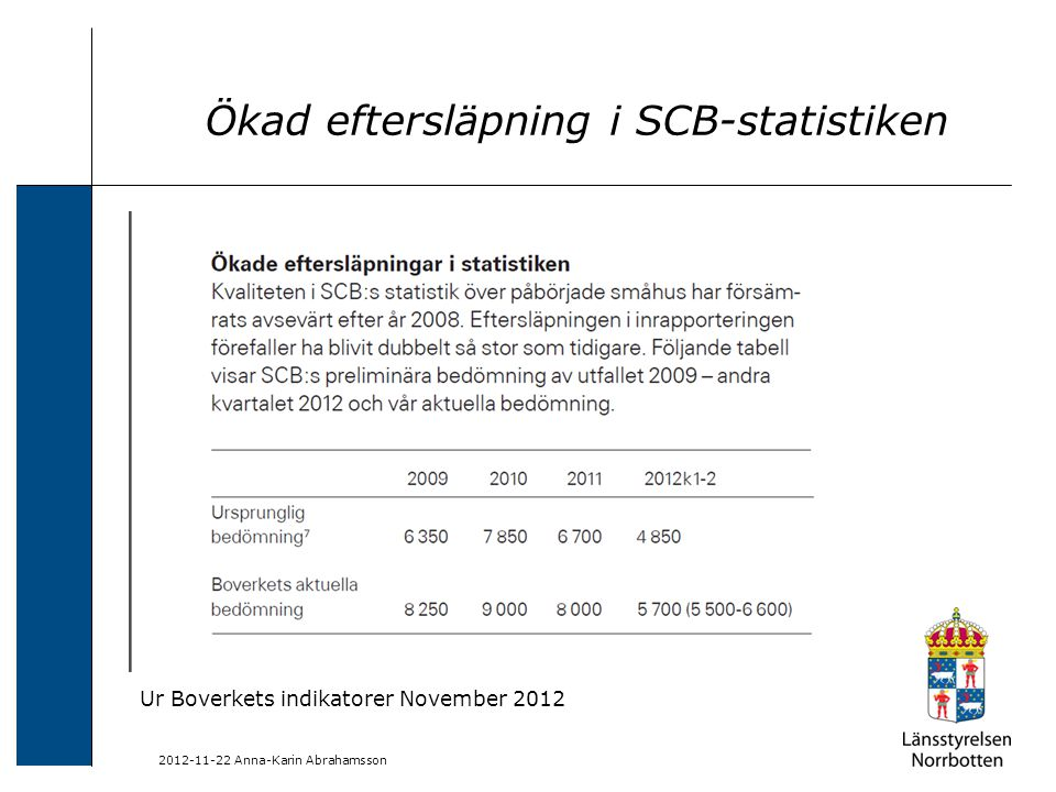 2012-11-22 Anna-Karin Abrahamsson Ökad eftersläpning i SCB-statistiken Ur Boverkets indikatorer November 2012