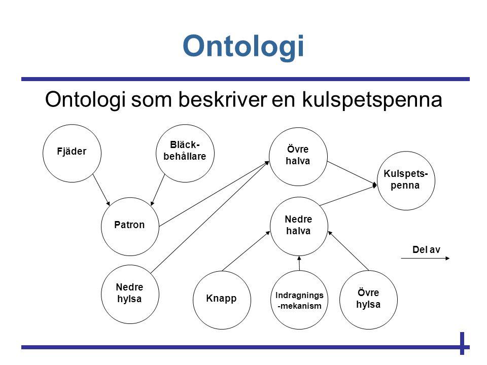 Ontologi Ontologi som beskriver en kulspetspenna Fjäder Bläck- behållare Patron Nedre hylsa Övre halva Kulspets- penna Knapp Indragnings -mekanism Övr