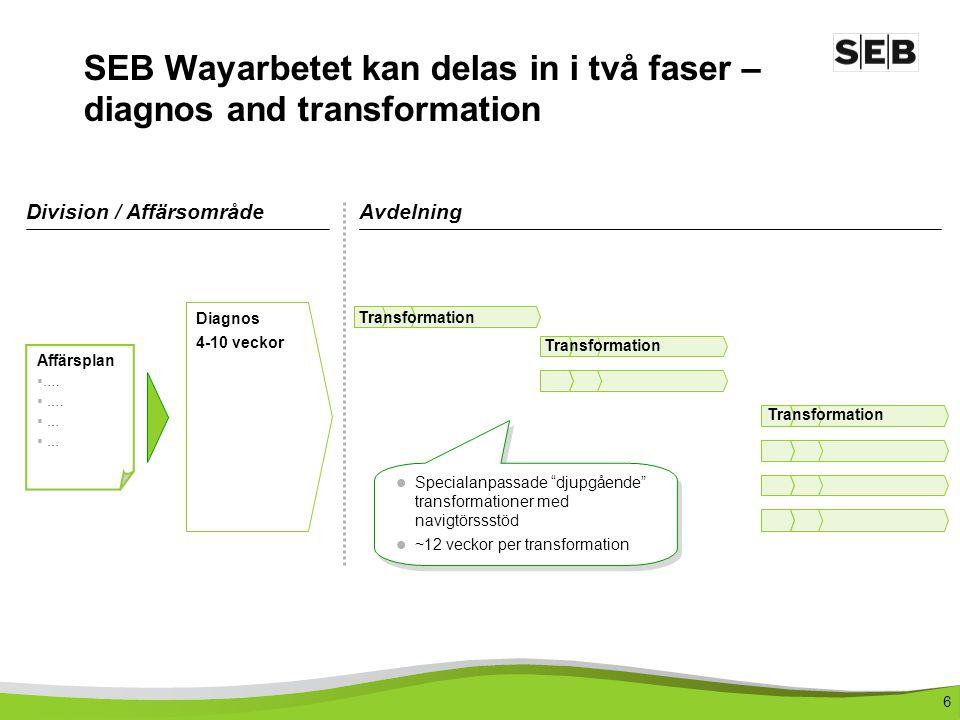 6 Diagnos 4-10 veckor Transformation SEB Wayarbetet kan delas in i två faser – diagnos and transformation Affärsplan  ….  … Division / AffärsområdeA