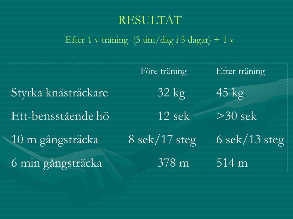 Före träningEfter träning Styrka knästräckare32 kg45 kg Ett-bensstående hö12 sek>30 sek 10 m gångsträcka8 sek/17 steg6 sek/13 steg 6 min gångsträcka37