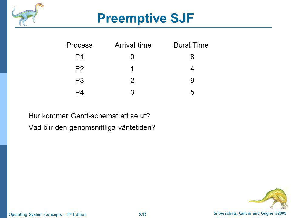 5.15 Silberschatz, Galvin and Gagne ©2009 Operating System Concepts – 8 th Edition Preemptive SJF Process Arrival time Burst Time P108 P214 P329 P435 Hur kommer Gantt-schemat att se ut.