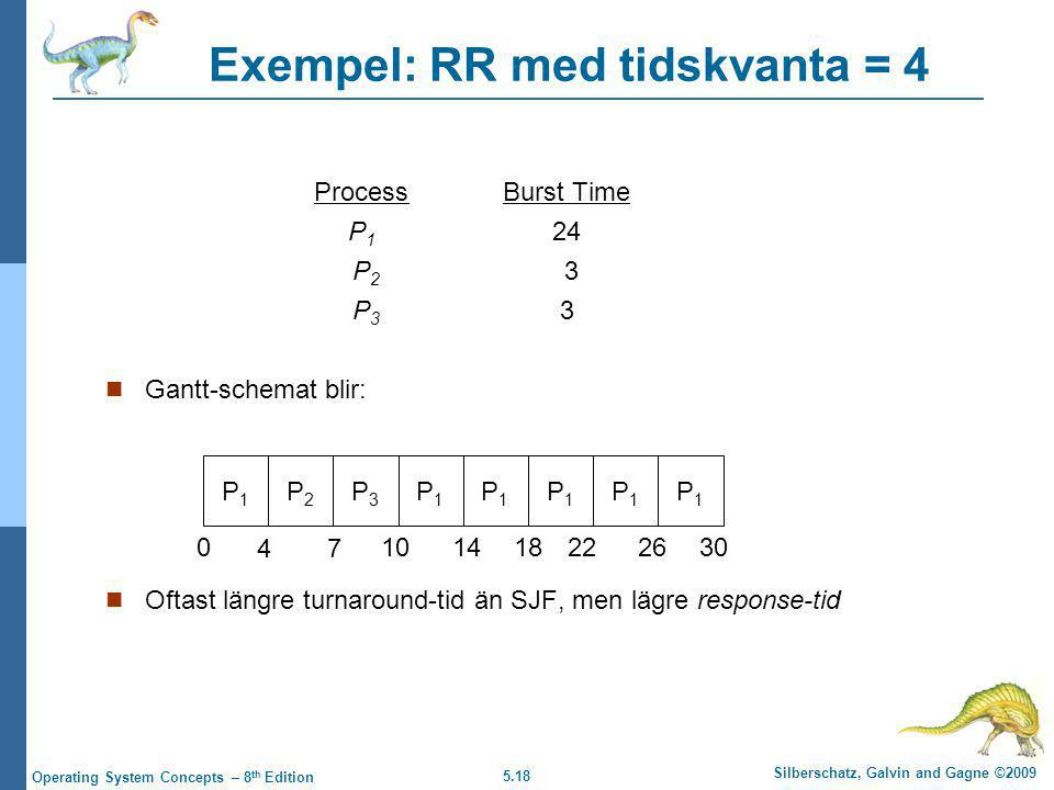 5.18 Silberschatz, Galvin and Gagne ©2009 Operating System Concepts – 8 th Edition Exempel: RR med tidskvanta = 4 ProcessBurst Time P 1 24 P 2 3 P 3 3