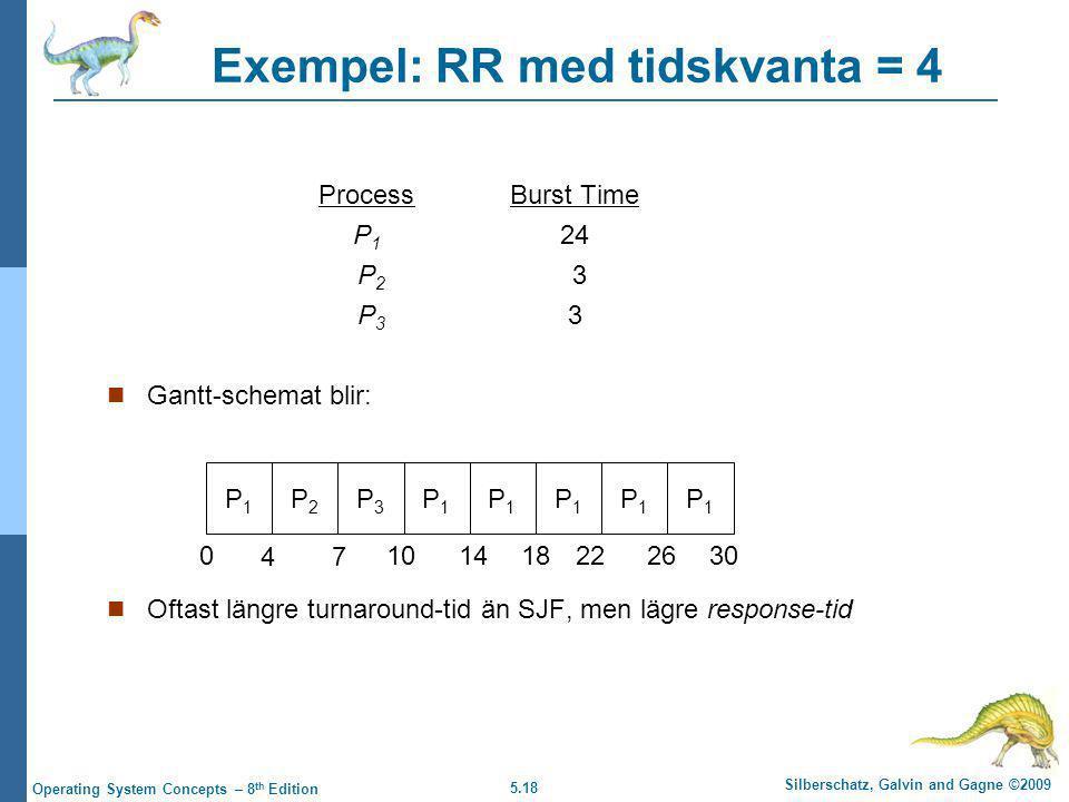 5.18 Silberschatz, Galvin and Gagne ©2009 Operating System Concepts – 8 th Edition Exempel: RR med tidskvanta = 4 ProcessBurst Time P 1 24 P 2 3 P 3 3  Gantt-schemat blir:  Oftast längre turnaround-tid än SJF, men lägre response-tid P1P1 P2P2 P3P3 P1P1 P1P1 P1P1 P1P1 P1P1 0 47 101418222630