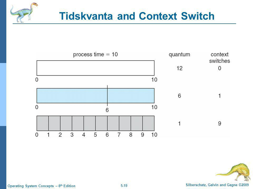 5.19 Silberschatz, Galvin and Gagne ©2009 Operating System Concepts – 8 th Edition Tidskvanta and Context Switch