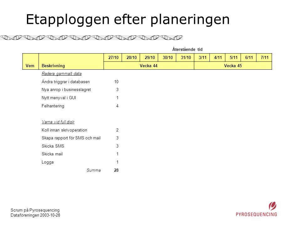Scrum på Pyrosequencing Dataföreningen 2003-10-28 Etapploggen efter planeringen Återstående tid 27/1028/1029/1030/1031/103/114/115/116/117/11 VemBeskr