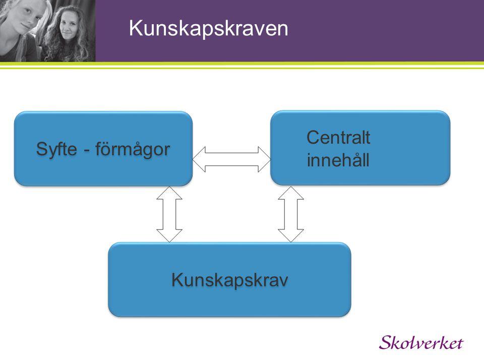 .. Kunskapskraven Kunskapskrav Syfte - förmågor Centralt innehåll