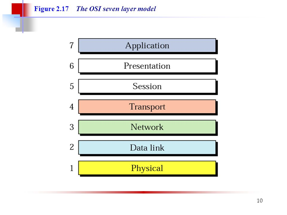 10 Figure 2.17 The OSI seven layer model