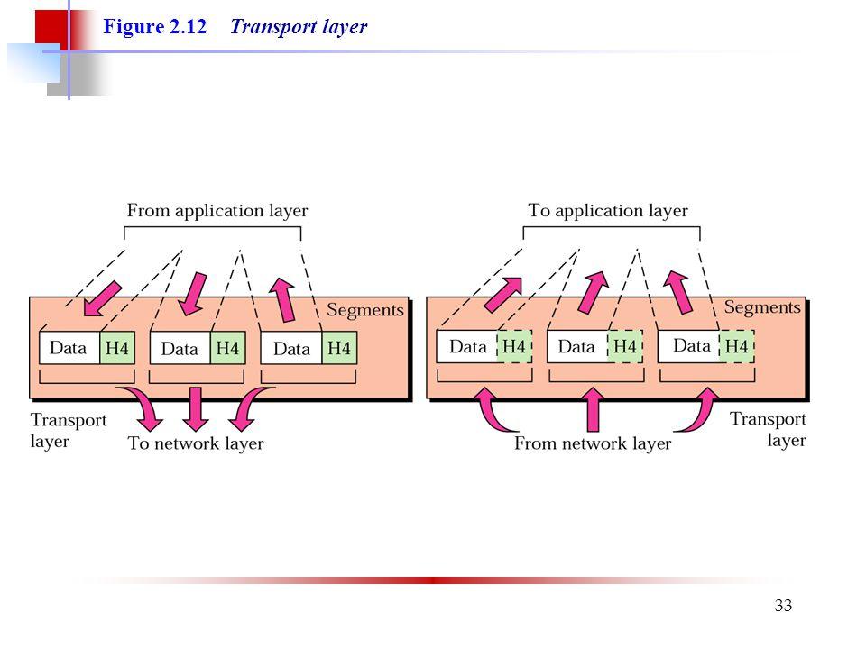 33 Figure 2.12 Transport layer
