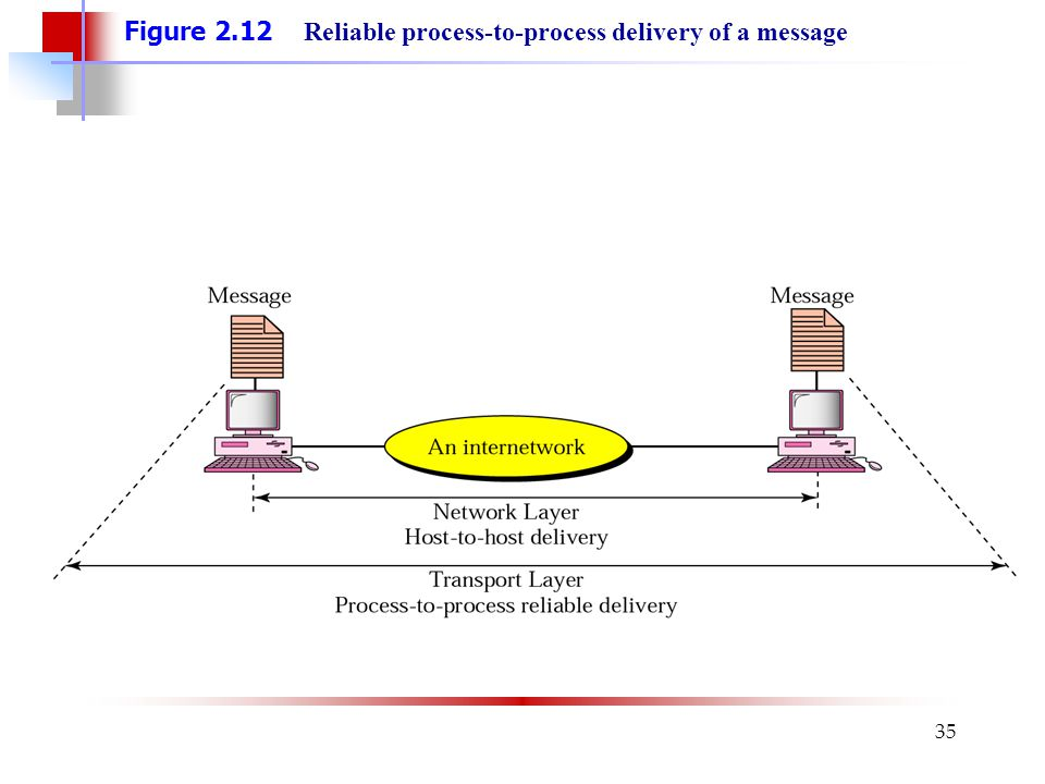 35 Figure 2.12 Reliable process-to-process delivery of a message