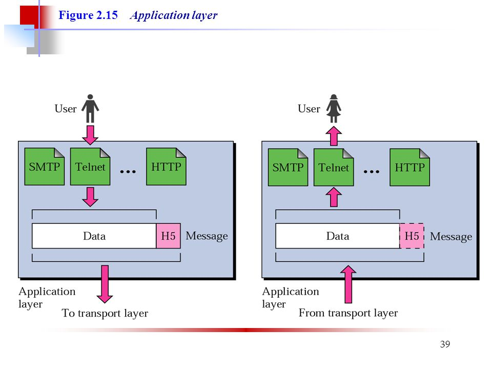 39 Figure 2.15 Application layer