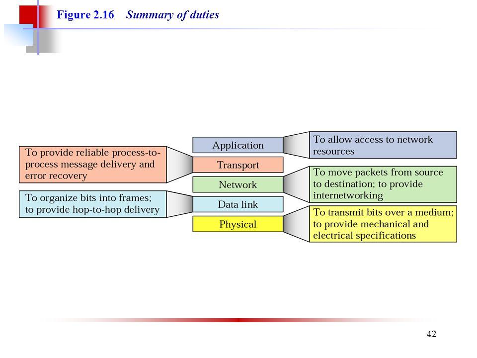 42 Figure 2.16 Summary of duties