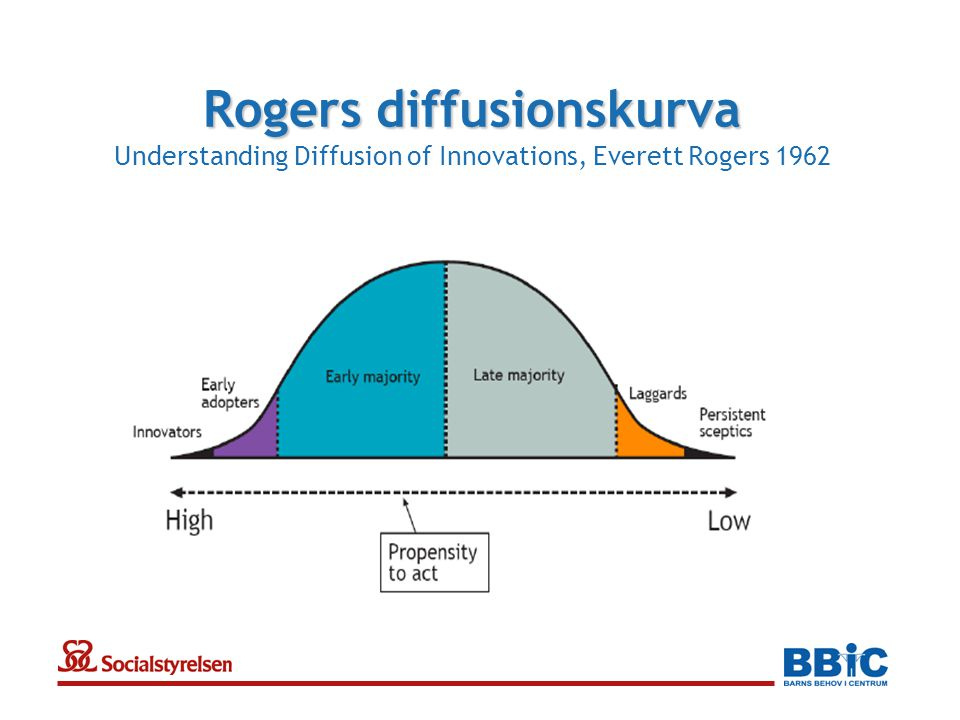 Rogers diffusionskurva Rogers diffusionskurva Understanding Diffusion of Innovations, Everett Rogers 1962