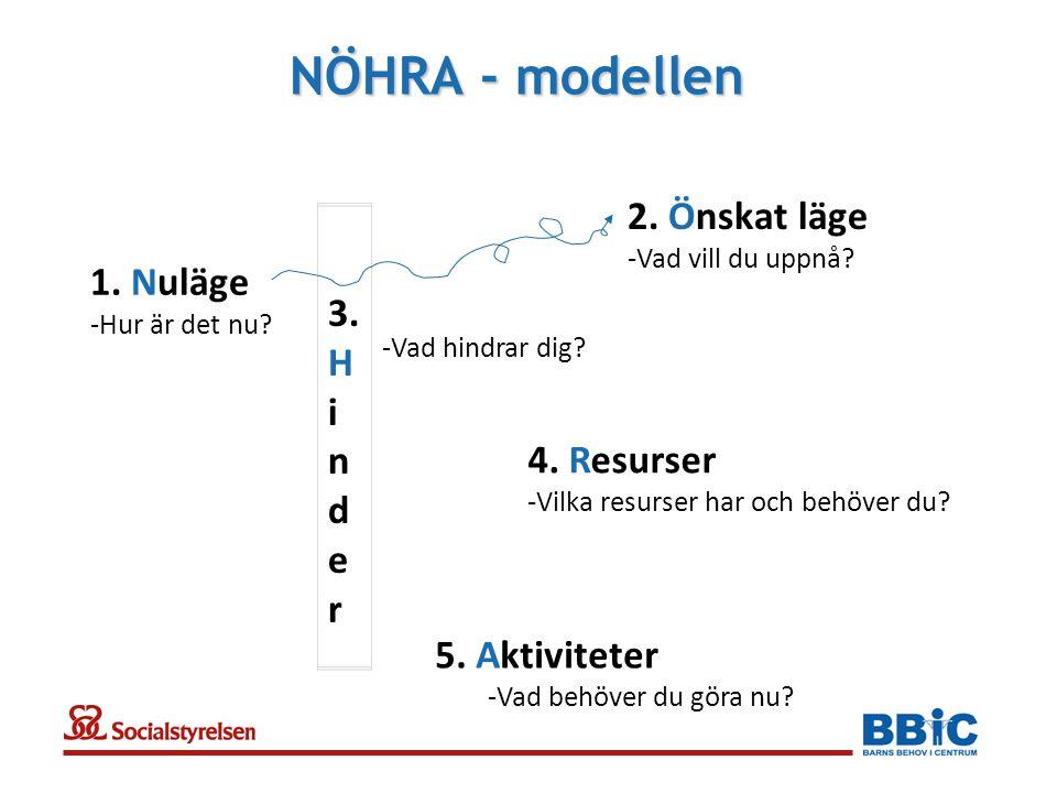 NÖHRA - modellen 1.Nuläge -Hur är det nu. 2. Önskat läge -Vad vill du uppnå.