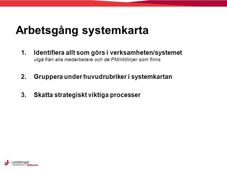 Arbetsgång systemkarta 1.Identifiera allt som görs i verksamheten/systemet utgå från alla medarbetare och de PM/riktlinjer som finns 2.Gruppera under