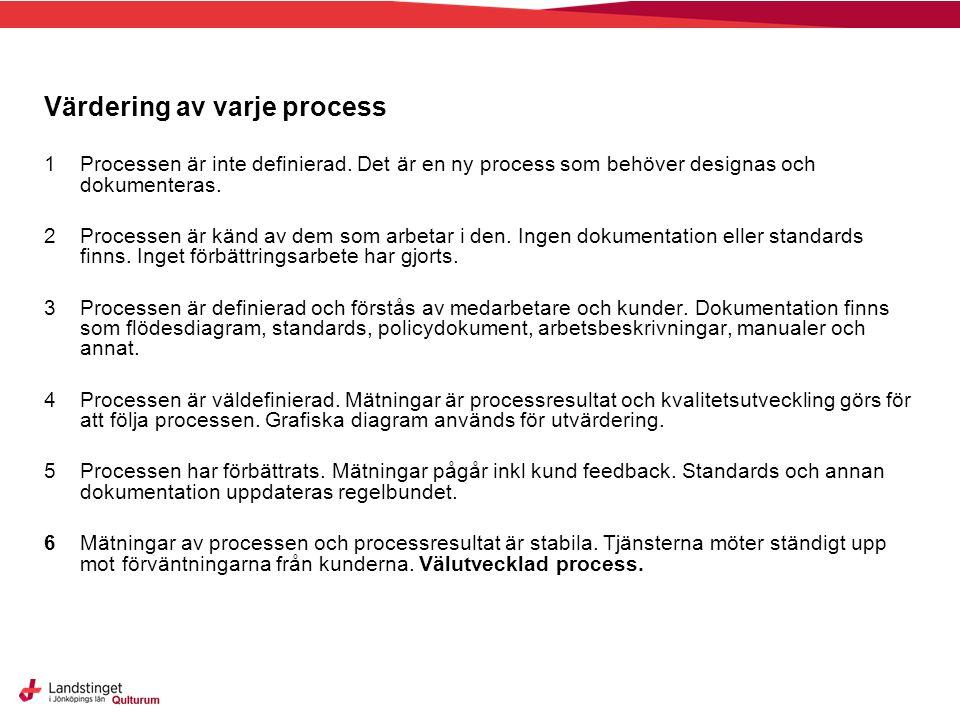 Värdering av varje process 1Processen är inte definierad. Det är en ny process som behöver designas och dokumenteras. 2Processen är känd av dem som ar