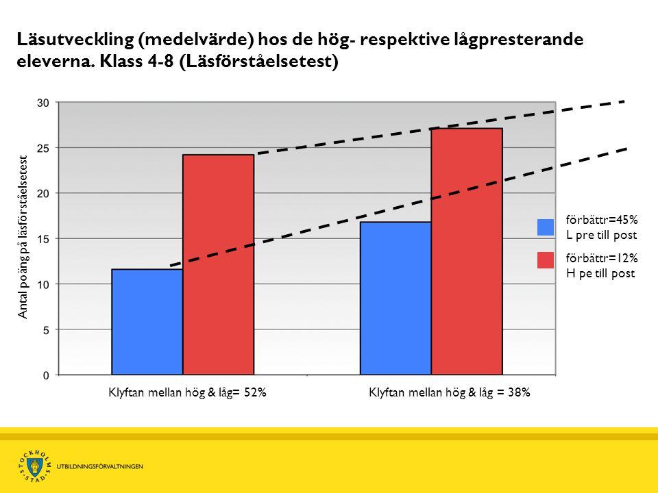 Läsutveckling (medelvärde) hos de hög- respektive lågpresterande eleverna. Klass 4-8 (Läsförståelsetest) Antal poäng på läsförståelsetest Klyftan mell