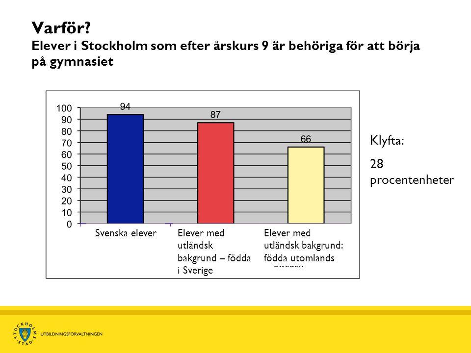 Varför? Elever i Stockholm som efter årskurs 9 är behöriga för att börja på gymnasiet Klyfta: 28 procentenheter Svenska elever Elever med utländsk bak