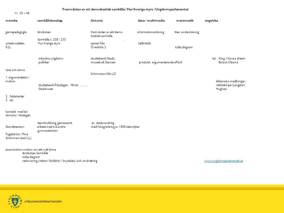 Framväxten av ett demokratiskt samhälle / Hur Sverige styrs / Ungdomsparlamentet Vv 35 – 46 svenska samhällskunskap historia data / multimedia matemat