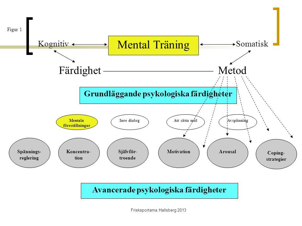 Mental Träning Spännings- reglering Att sätta målMentala föreställningar AvspänningInre dialog Grundläggande psykologiska färdigheter Koncentra- tion Självför- troende MotivationArousal Coping- strategier Avancerade psykologiska färdigheter SomatiskKognitiv Färdighet —————————— Metod Figur 1