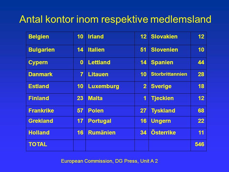 Belgien10Irland12Slovakien12 Bulgarien14Italien51Slovenien10 Cypern0Lettland14Spanien44 Danmark7Litauen10 Storbrittannien 28 Estland10Luxemburg2Sverige18 Finland23Malta1Tjeckien12 Frankrike57Polen27Tyskland68 Grekland17Portugal16Ungern22 Holland16Rumänien34Österrike11 TOTAL546 Antal kontor inom respektive medlemsland European Commission, DG Press, Unit A 2