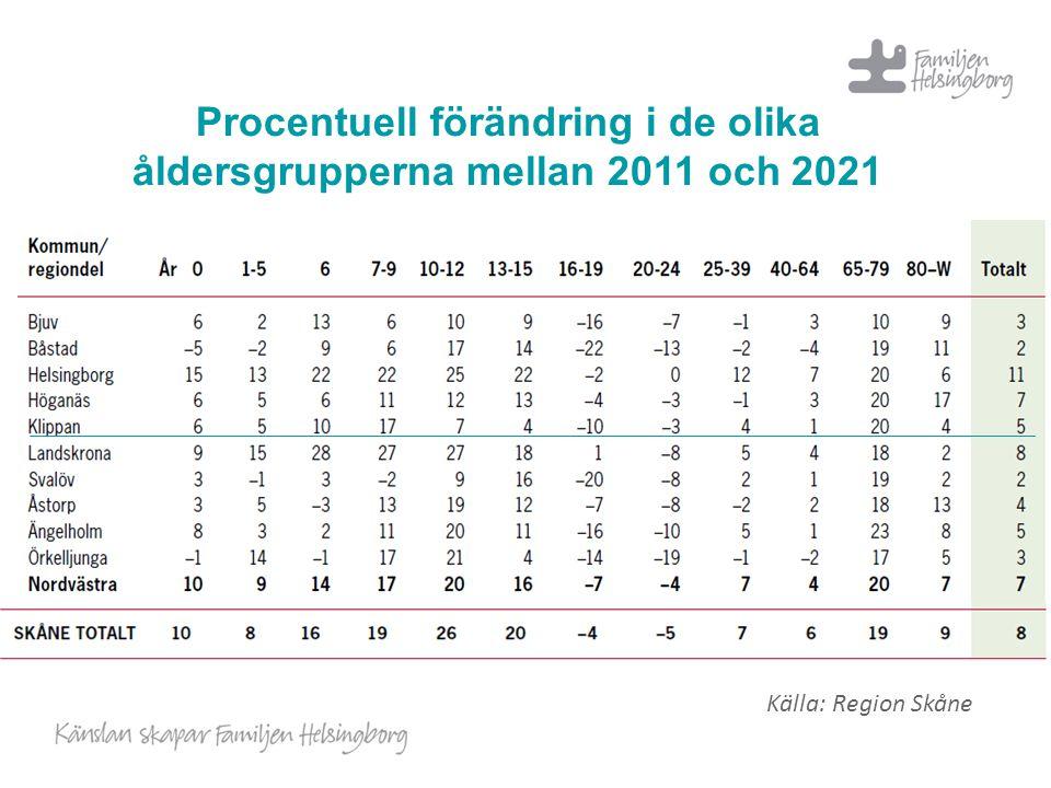 Procentuell förändring i de olika åldersgrupperna mellan 2011 och 2021 Källa: Region Skåne