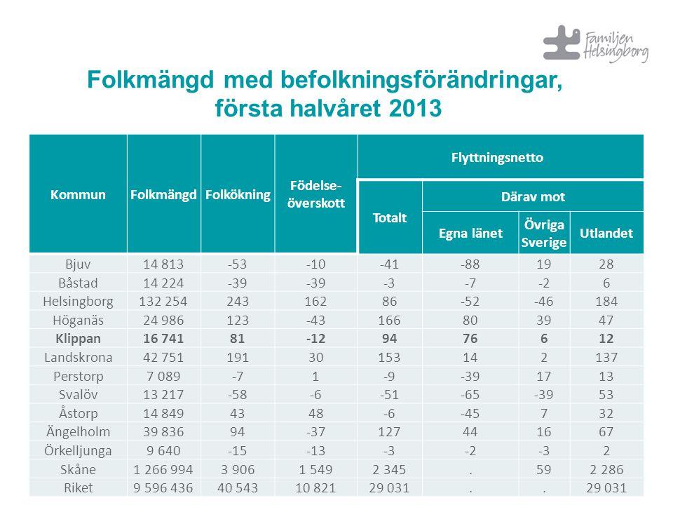 KommunFolkmängdFolkökning Födelse- överskott Flyttningsnetto Totalt Därav mot Egna länet Övriga Sverige Utlandet Bjuv14 813-53-10-41-881928 Båstad14 2
