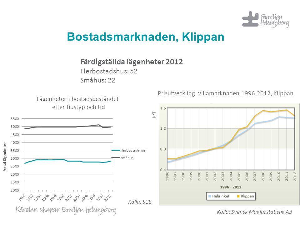 Bostadsmarknaden, Klippan Lägenheter i bostadsbeståndet efter hustyp och tid Källa: SCB Källa: Svensk Mäklarstatistik AB K/T Prisutveckling villamarkn